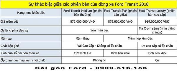 phan-biet-cac-phien-ban-ford-transit-2018-2019-muaxegiatot-vn