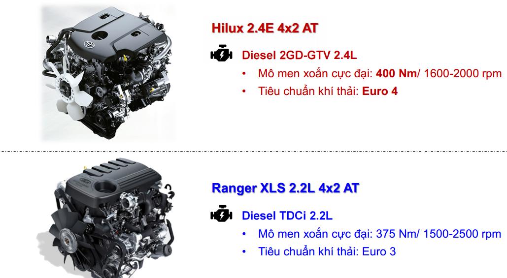 so sanh hilux 2018 va ford ranger 2 - So sánh xe bán tải Toyota Hilux 2.4E AT và Ford Ranger XLS AT số tự động