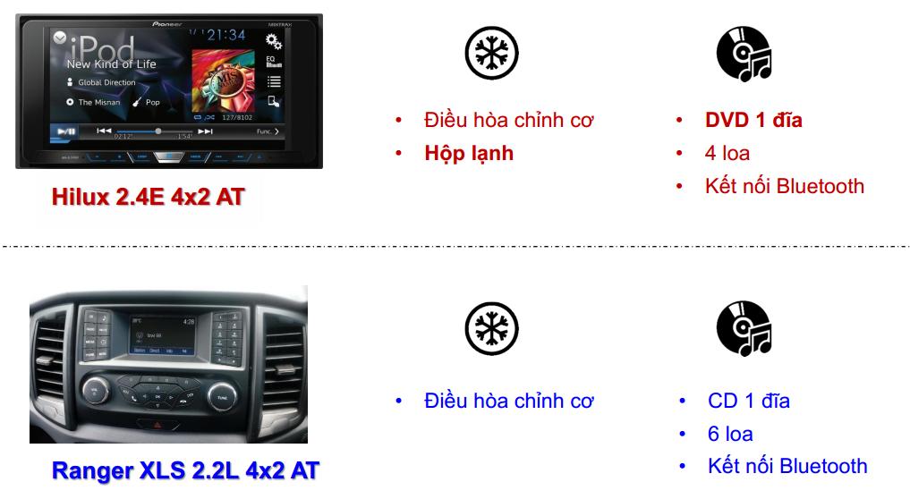 so sanh hilux 2018 va ford ranger 4 - So sánh xe bán tải Toyota Hilux 2.4E AT và Ford Ranger XLS AT số tự động