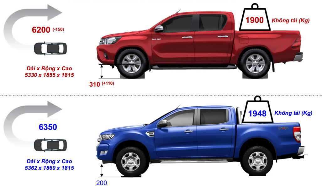 so-sanh-hilux-2018-va-ford-ranger
