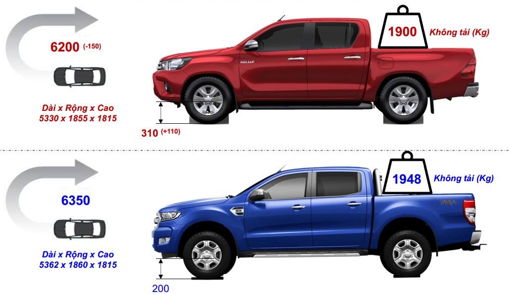 so sanh hilux 2018 va ford ranger - So sánh xe bán tải Toyota Hilux 2.4E AT và Ford Ranger XLS AT số tự động