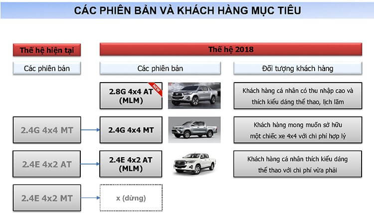 iểm thay đổi trên HILUX 2018 Page2 - Toyota Hilux 2021: Giá lăn bánh khuyến mãi   Tư vấn trả góp