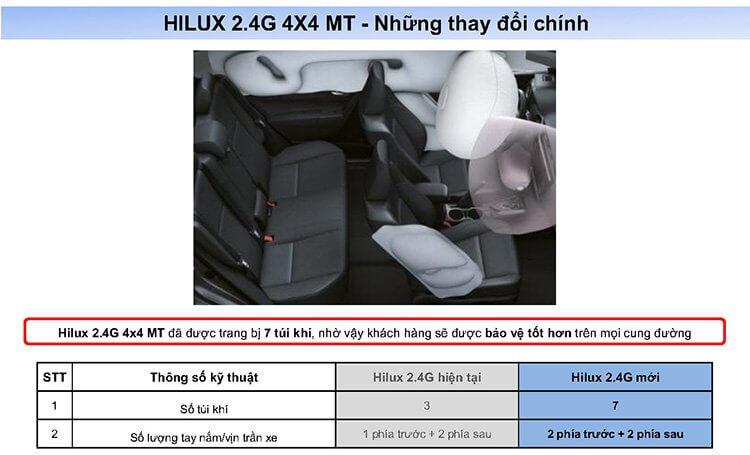 iểm thay đổi trên HILUX 2018 Page9 - Toyota Hilux 2021: Giá lăn bánh khuyến mãi   Tư vấn trả góp