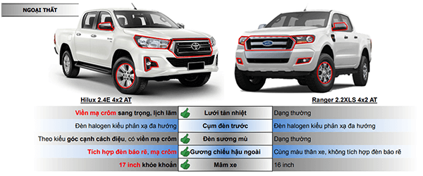 So sánh Toyota Hilux 2.4E AT và Ford Ranger 2.2XLS AT mới - 3