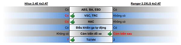 So sánh Toyota Hilux 2.4E AT và Ford Ranger 2.2XLS AT mới - 5