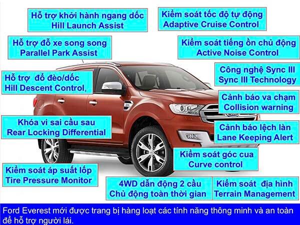 tinh-nang-va-he-thong-an-toan-ford-everest-2019-muaxegiatot-vn